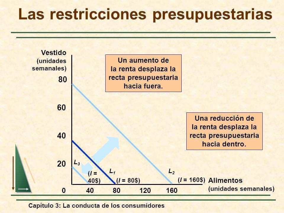 Capítulo 3: La conducta de los consumidores 8012016040 20 40 60 80 0 Un aumento de la renta desplaza la recta presupuestaria hacia fuera. (I = 160$) L