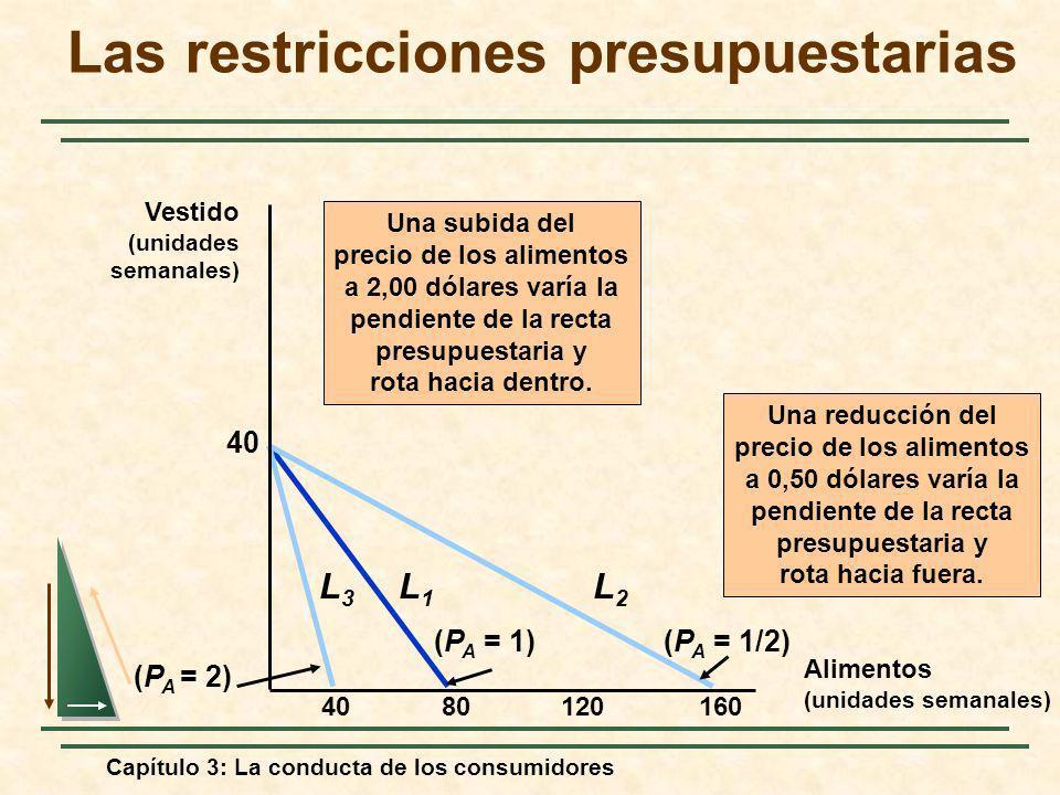 Capítulo 3: La conducta de los consumidores 8012016040 (P A = 1) L1L1 Una subida del precio de los alimentos a 2,00 dólares varía la pendiente de la r