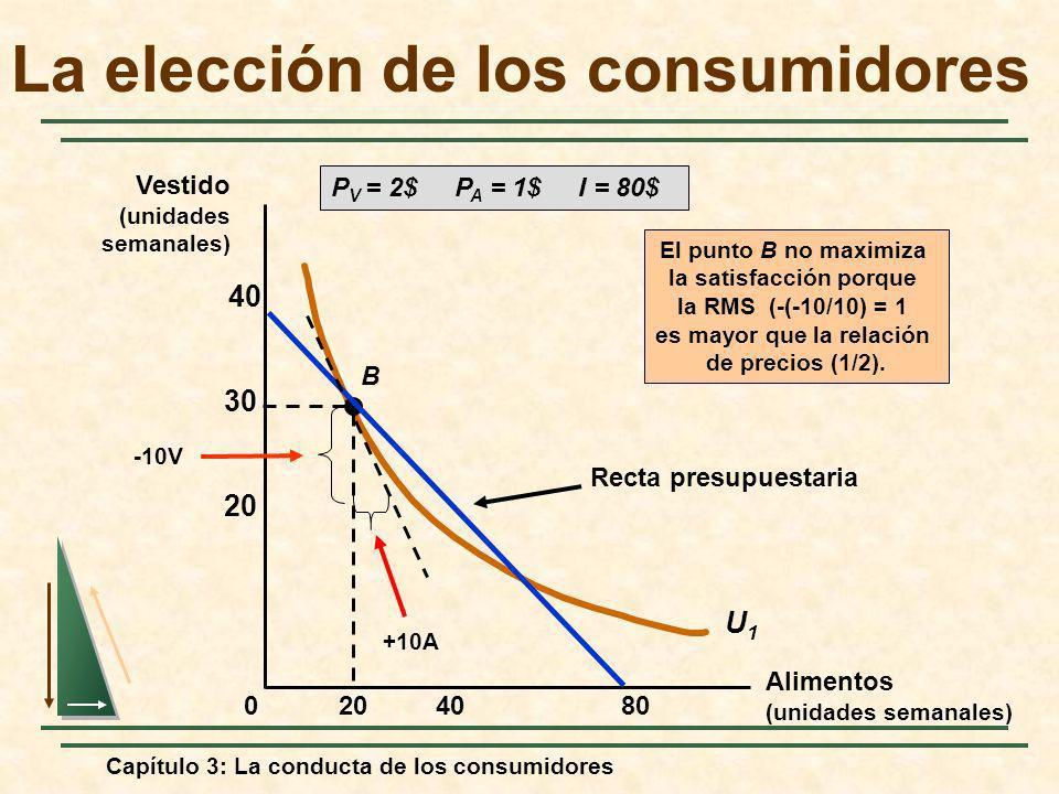 Capítulo 3: La conducta de los consumidores 408020 30 40 0 U1U1 B Recta presupuestaria P V = 2$ P A = 1$ I = 80$ El punto B no maximiza la satisfacció