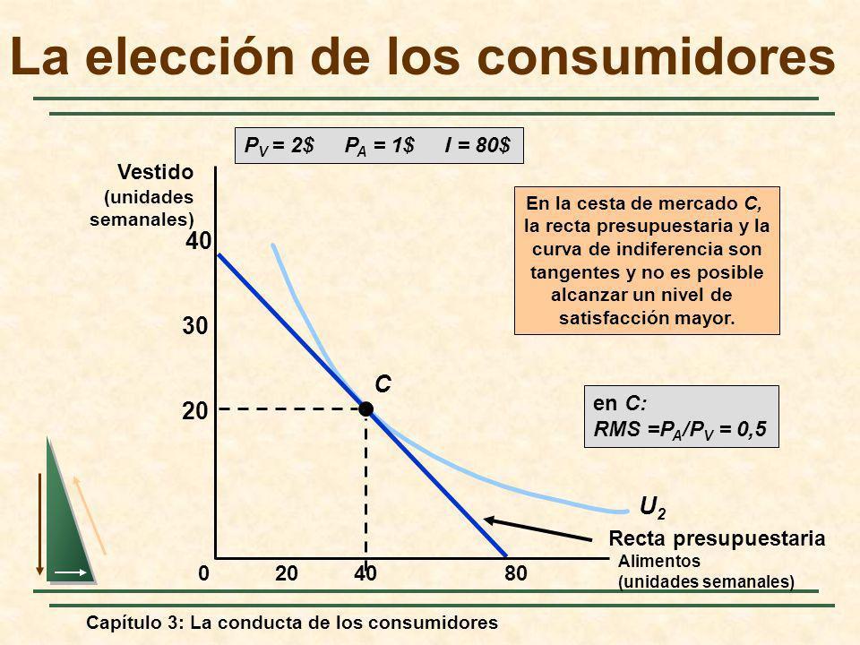 Capítulo 3: La conducta de los consumidores U2U2 P V = 2$ P A = 1$ I = 80$ Recta presupuestaria C En la cesta de mercado C, la recta presupuestaria y