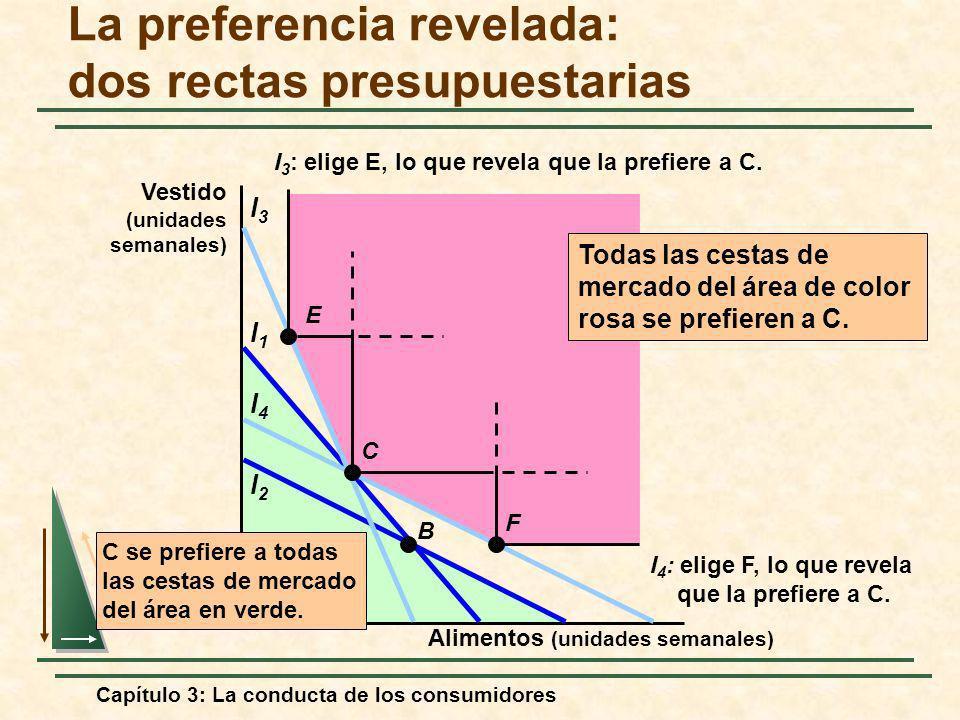 Capítulo 3: La conducta de los consumidores Todas las cestas de mercado del área de color rosa se prefieren a C. l1l1 l2l2 l3l3 l4l4 C se prefiere a t