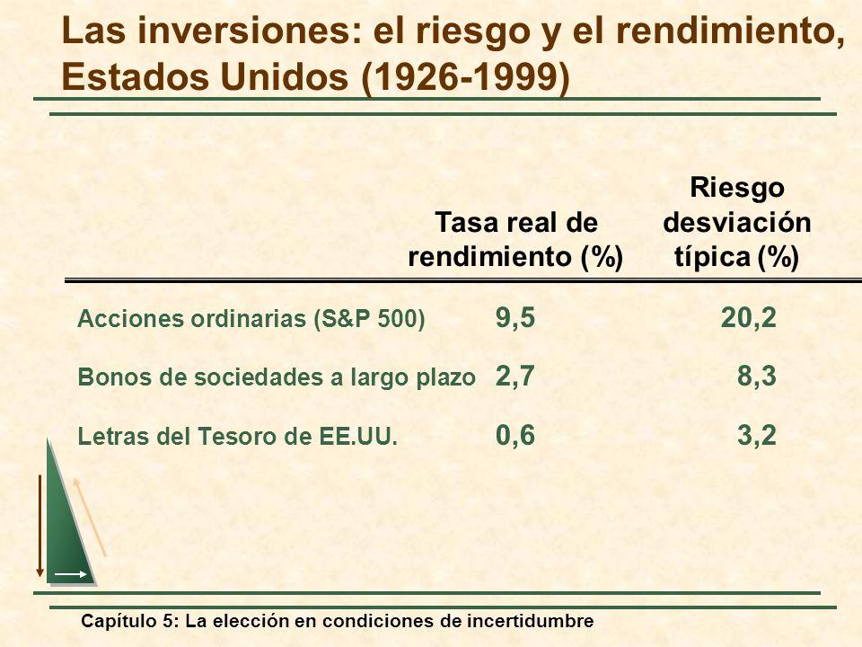 Capítulo 5: La elección en condiciones de incertidumbre Las inversiones: el riesgo y el rendimiento, Estados Unidos (1926-1999) Acciones ordinarias (S