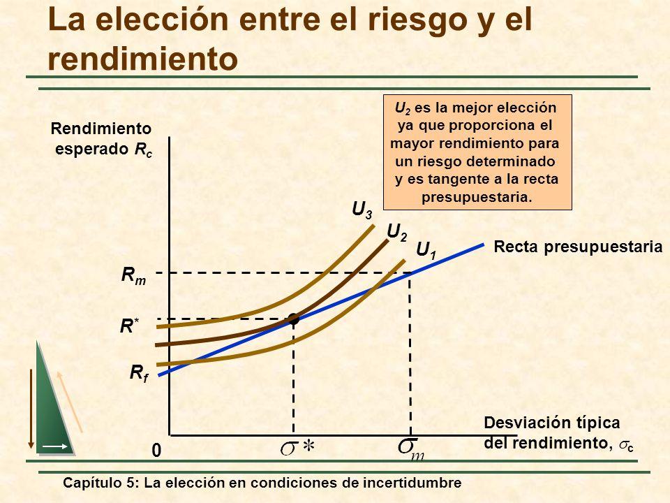 Capítulo 5: La elección en condiciones de incertidumbre La elección entre el riesgo y el rendimiento 0 Desviación típica del rendimiento, c Rendimient