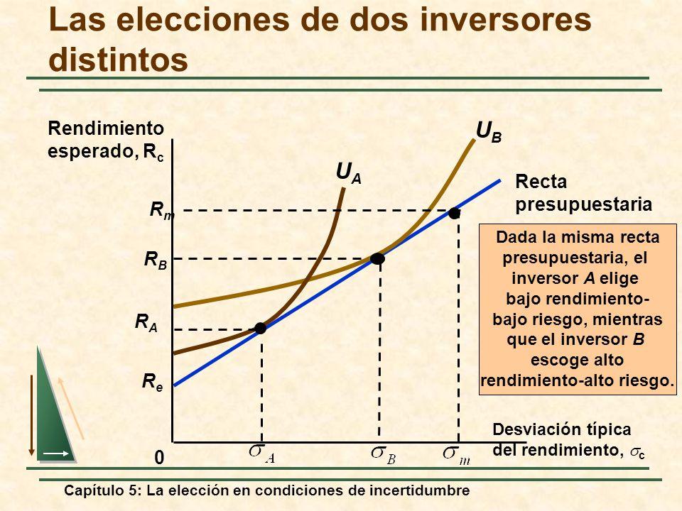 Capítulo 5: La elección en condiciones de incertidumbre ReRe Recta presupuestaria Las elecciones de dos inversores distintos 0 Rendimiento esperado, R