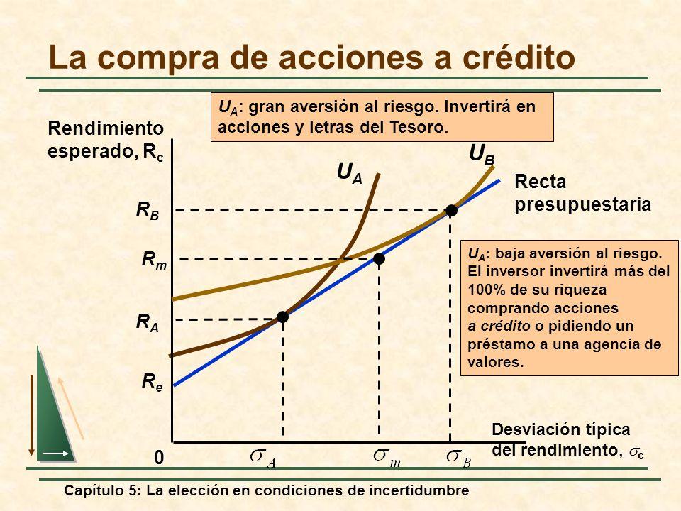 Capítulo 5: La elección en condiciones de incertidumbre ReRe Recta presupuestaria La compra de acciones a crédito 0 UAUA RARA U A : gran aversión al r