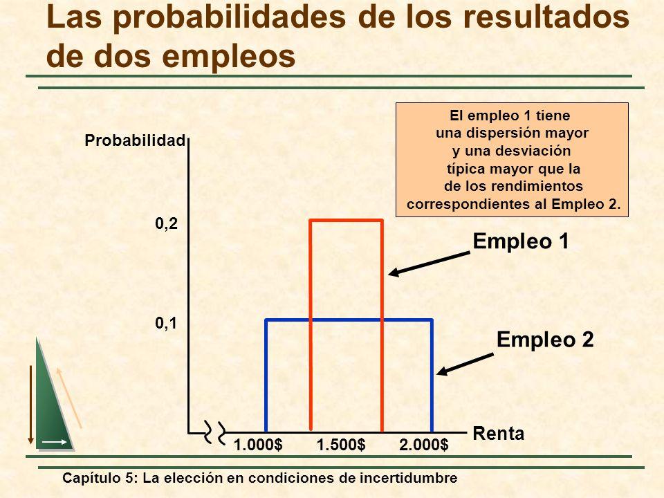 Capítulo 5: La elección en condiciones de incertidumbre Las probabilidades de los resultados de dos empleos Renta 0,1 1.000$1.500$2.000$ 0,2 Empleo 2
