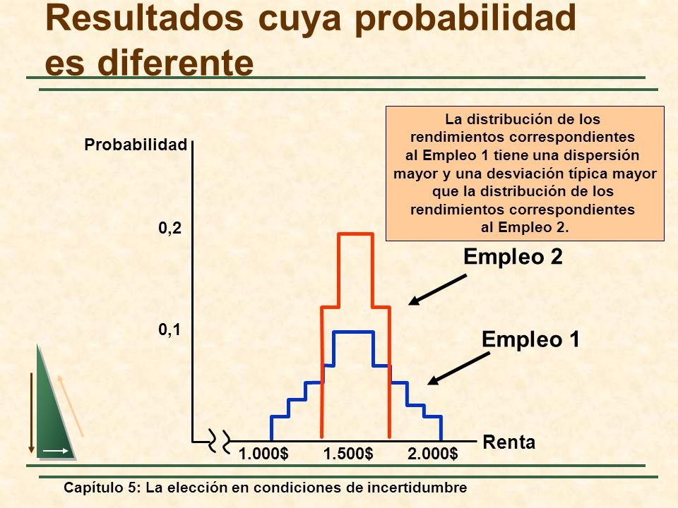 Capítulo 5: La elección en condiciones de incertidumbre Resultados cuya probabilidad es diferente Empleo 1 Empleo 2 La distribución de los rendimiento