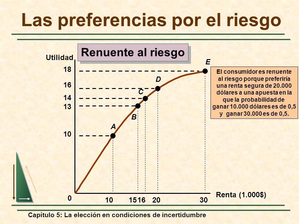 Capítulo 5: La elección en condiciones de incertidumbre Renta (1.000$) Utilidad El consumidor es renuente al riesgo porque preferiría una renta segura