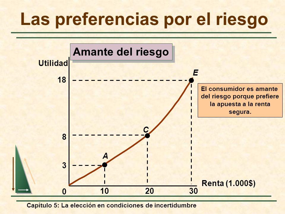 Capítulo 5: La elección en condiciones de incertidumbre Renta (1.000$) Utilidad 0 3 102030 A E C 8 18 El consumidor es amante del riesgo porque prefie