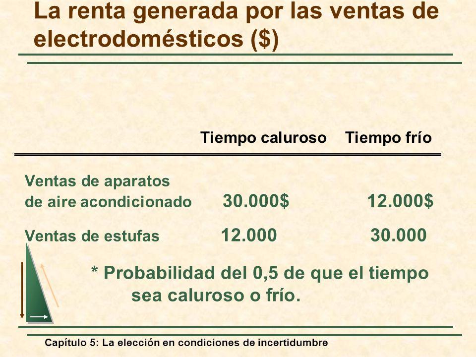 Capítulo 5: La elección en condiciones de incertidumbre La renta generada por las ventas de electrodomésticos ($) Ventas de aparatos de aire acondicio