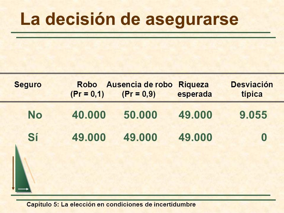 Capítulo 5: La elección en condiciones de incertidumbre La decisión de asegurarse No40.00050.00049.0009.055 Sí49.00049.00049.0000 SeguroRobo Ausencia