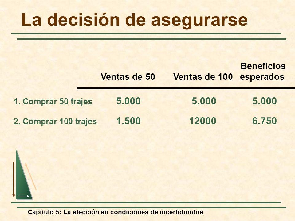 Capítulo 5: La elección en condiciones de incertidumbre La decisión de asegurarse 1. Comprar 50 trajes 5.0005.0005.000 2. Comprar 100 trajes 1.5001200
