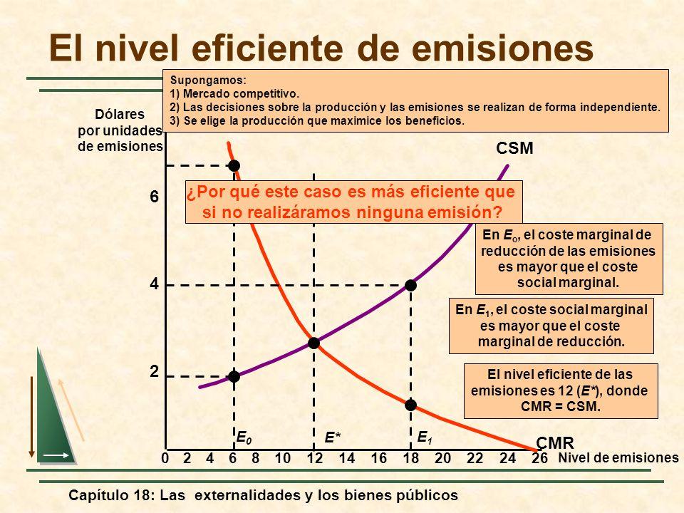 Capítulo 18: Las externalidades y los bienes públicos El nivel eficiente de emisiones Nivel de emisiones 2 4 6 Dólares por unidades de emisiones 02468