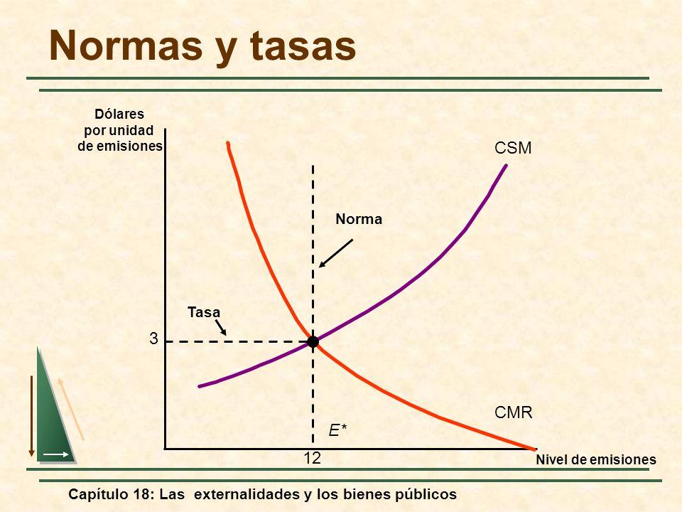 Capítulo 18: Las externalidades y los bienes públicos Normas y tasas Nivel de emisiones Dólares por unidad de emisiones CSM CMR 3 12 E* Norma Tasa