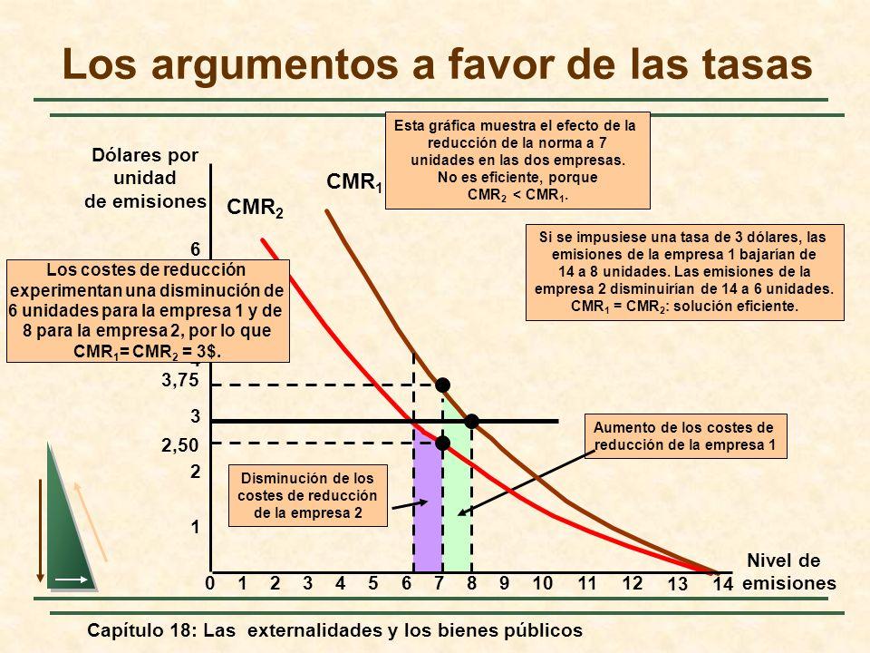 Capítulo 18: Las externalidades y los bienes públicos Disminución de los costes de reducción de la empresa 2 Aumento de los costes de reducción de la