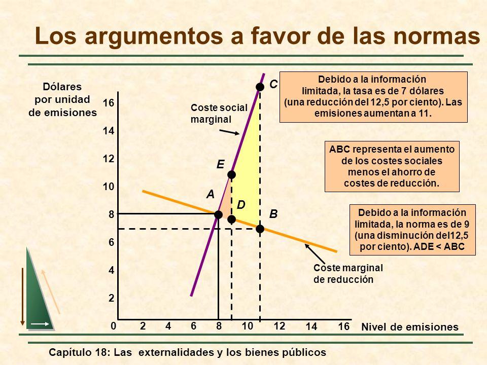 Capítulo 18: Las externalidades y los bienes públicos ABC representa el aumento de los costes sociales menos el ahorro de costes de reducción. Coste s