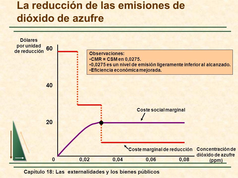 Capítulo 18: Las externalidades y los bienes públicos La reducción de las emisiones de dióxido de azufre Concentración de dióxido de azufre (ppm) 20 4
