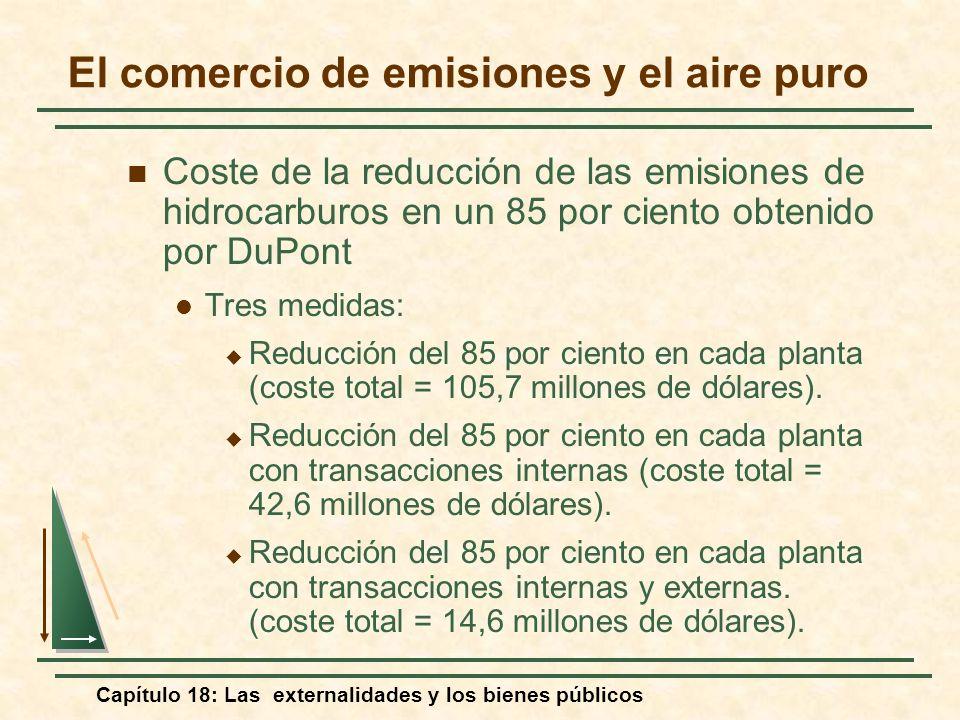 Capítulo 18: Las externalidades y los bienes públicos Coste de la reducción de las emisiones de hidrocarburos en un 85 por ciento obtenido por DuPont