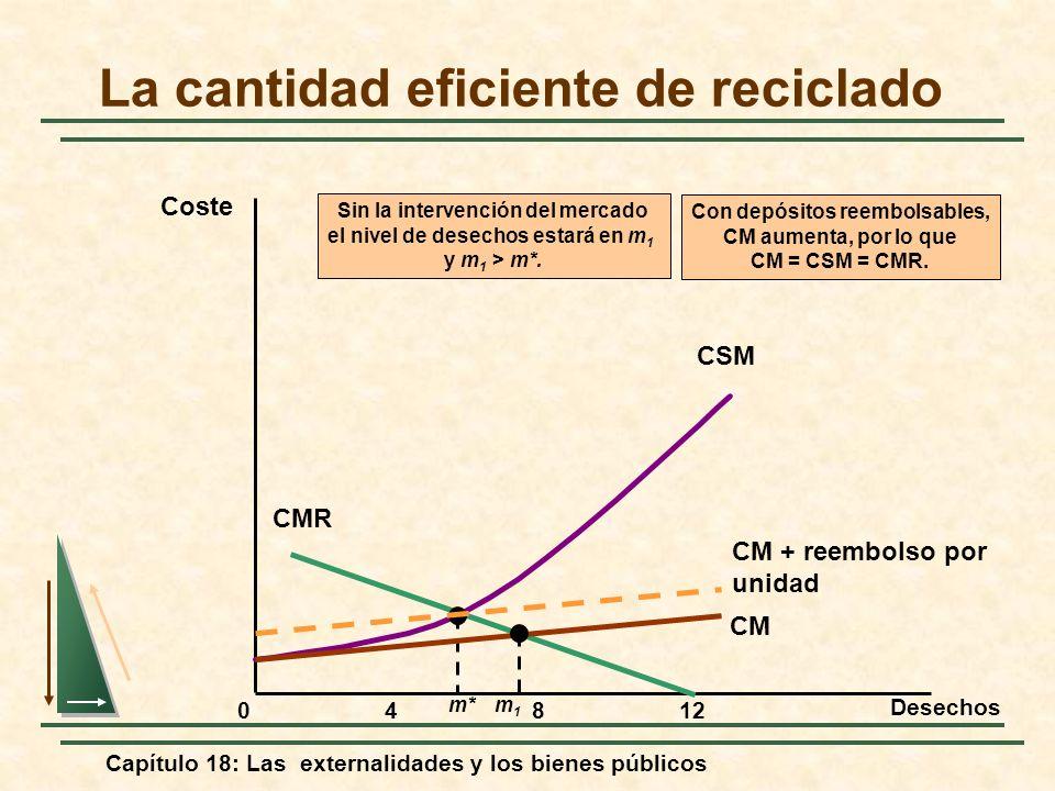 Capítulo 18: Las externalidades y los bienes públicos La cantidad eficiente de reciclado Desechos Coste 04812 CMR CSM m* Con depósitos reembolsables,