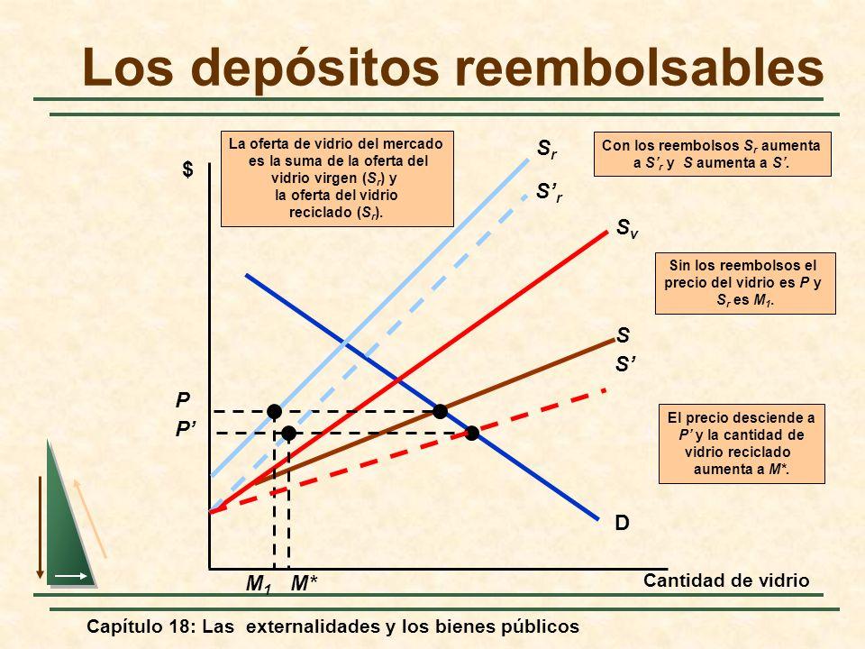 Capítulo 18: Las externalidades y los bienes públicos Los depósitos reembolsables Cantidad de vidrio $ D El precio desciende a P y la cantidad de vidr