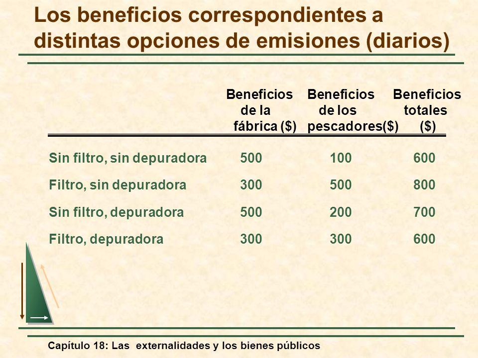 Capítulo 18: Las externalidades y los bienes públicos Los beneficios correspondientes a distintas opciones de emisiones (diarios) Sin filtro, sin depu