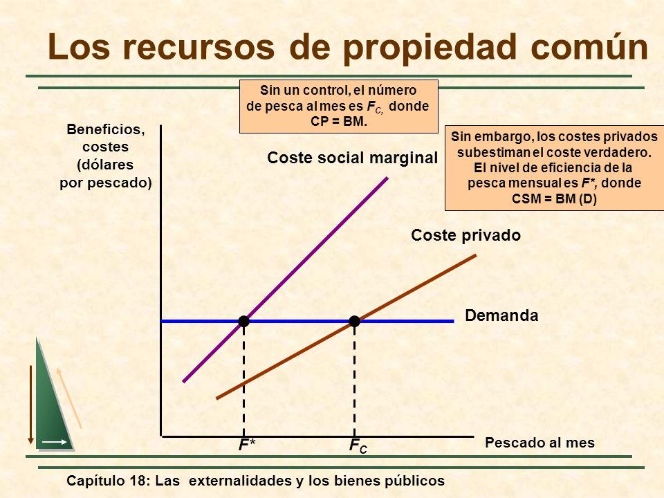 Capítulo 18: Las externalidades y los bienes públicos Pescado al mes Beneficios, costes (dólares por pescado) Demanda Sin embargo, los costes privados