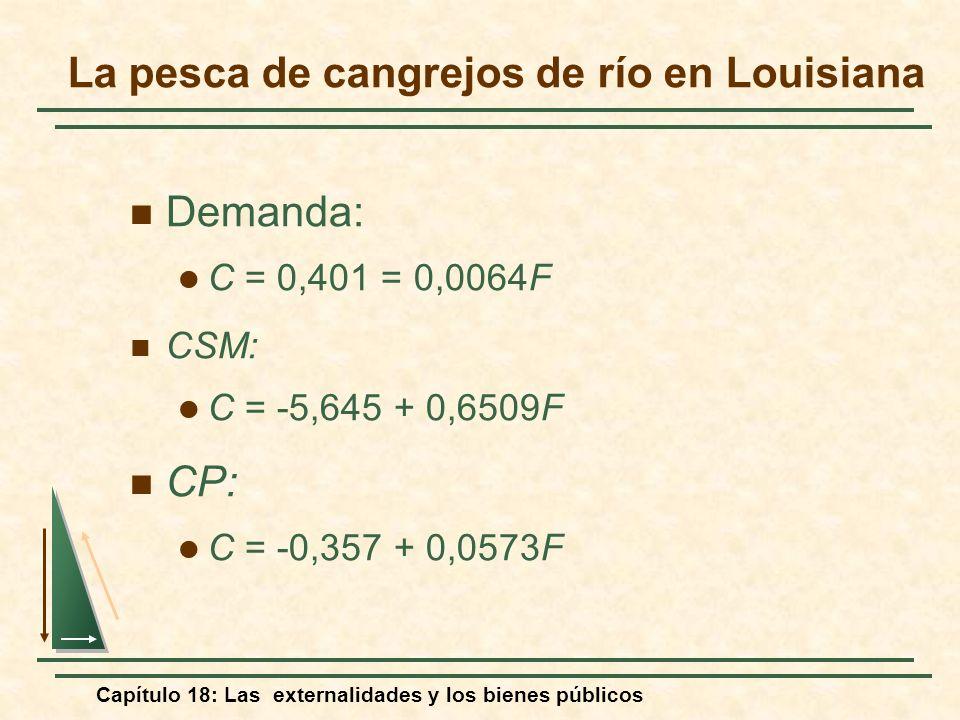 Capítulo 18: Las externalidades y los bienes públicos Demanda: C = 0,401 = 0,0064F CSM: C = -5,645 + 0,6509F CP: C = -0,357 + 0,0573F La pesca de cang