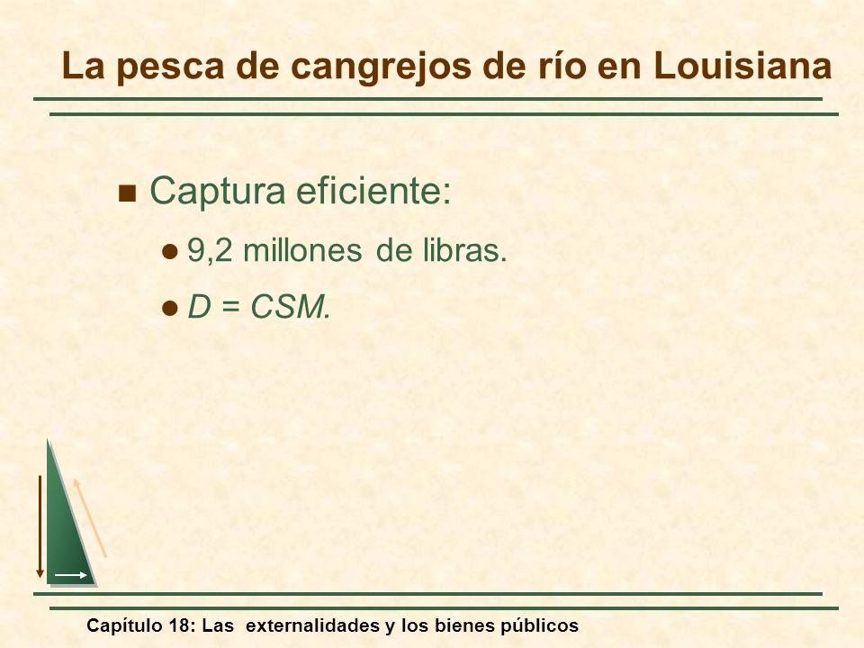 Capítulo 18: Las externalidades y los bienes públicos Captura eficiente: 9,2 millones de libras. D = CSM. La pesca de cangrejos de río en Louisiana