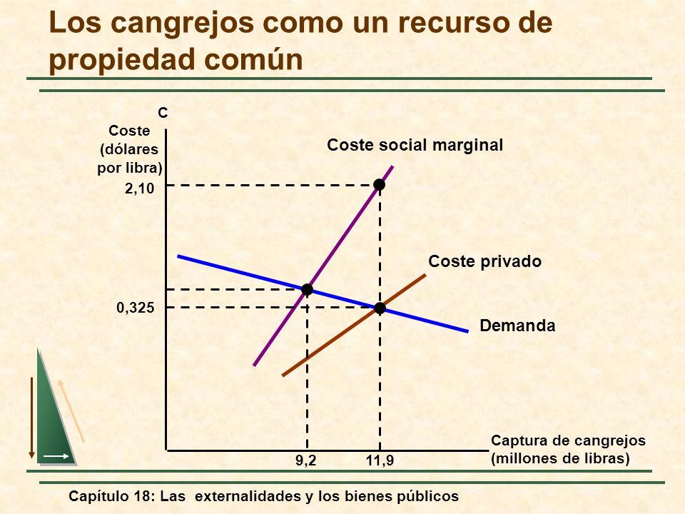 Capítulo 18: Las externalidades y los bienes públicos Captura de cangrejos (millones de libras) C Coste (dólares por libra) Demanda Coste social margi