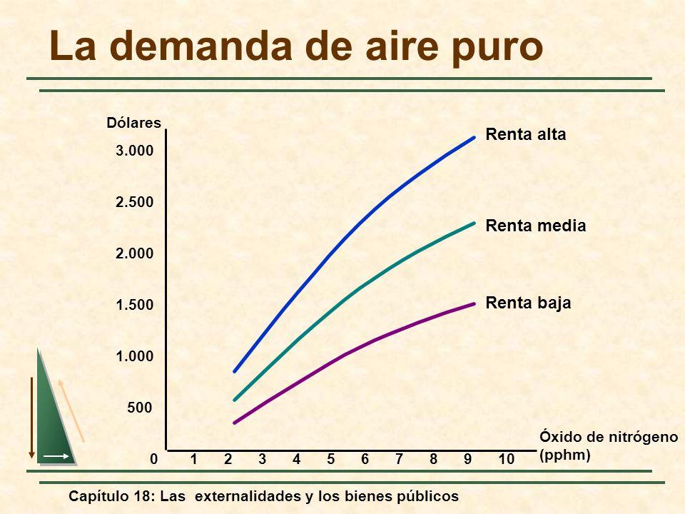 Capítulo 18: Las externalidades y los bienes públicos La demanda de aire puro Óxido de nitrógeno (pphm) 0 Dólares 12345678109 2.000 2.500 3.000 500 1.