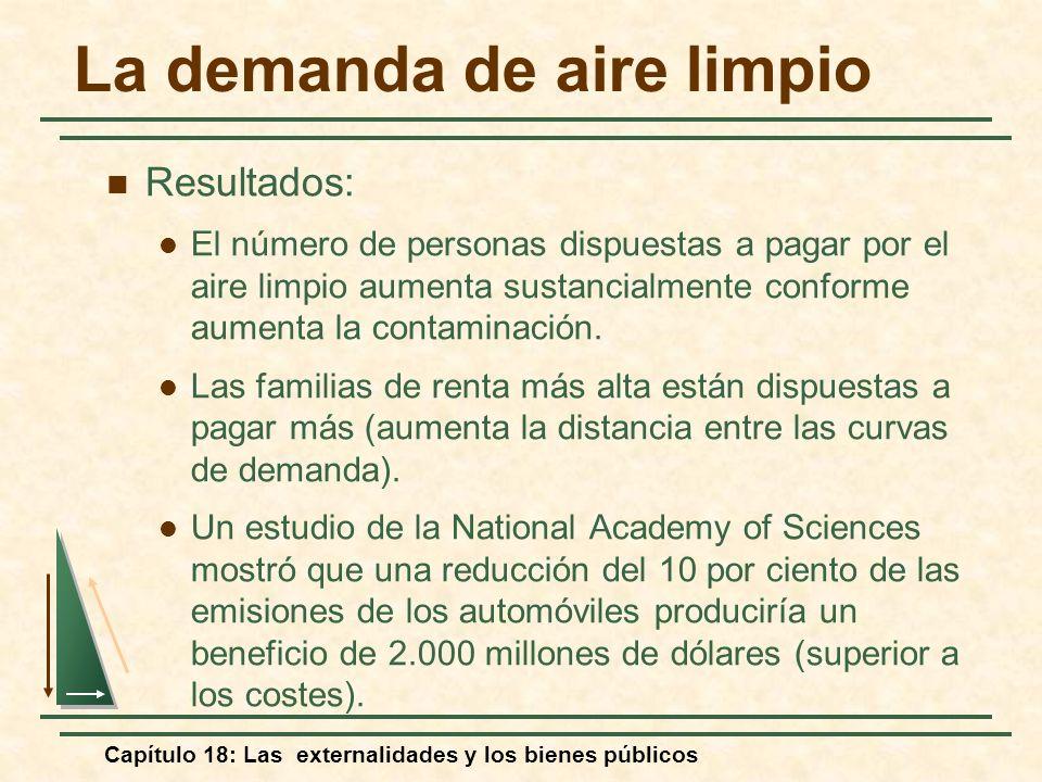 Capítulo 18: Las externalidades y los bienes públicos La demanda de aire limpio Resultados: El número de personas dispuestas a pagar por el aire limpi