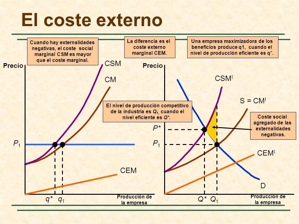 CM S = CM I D P1P1 Coste social agregado de las externalidades negativas. P1P1 q1q1 Q1Q1 CSM CSM I Cuando hay externalidades negativas, el coste socia