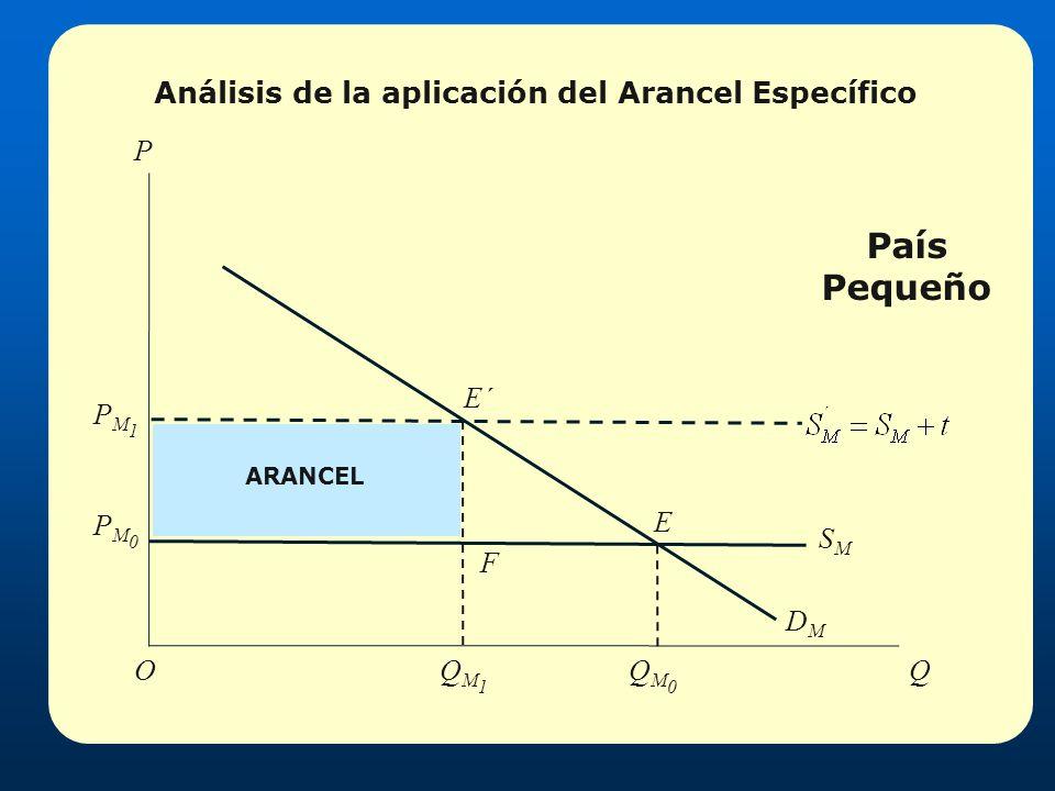 País Pequeño PM0PM0 QM1QM1 QM0QM0 DMDM P QO SMSM E E´ F PM1PM1 Análisis de la aplicación del Arancel Específico ARANCEL