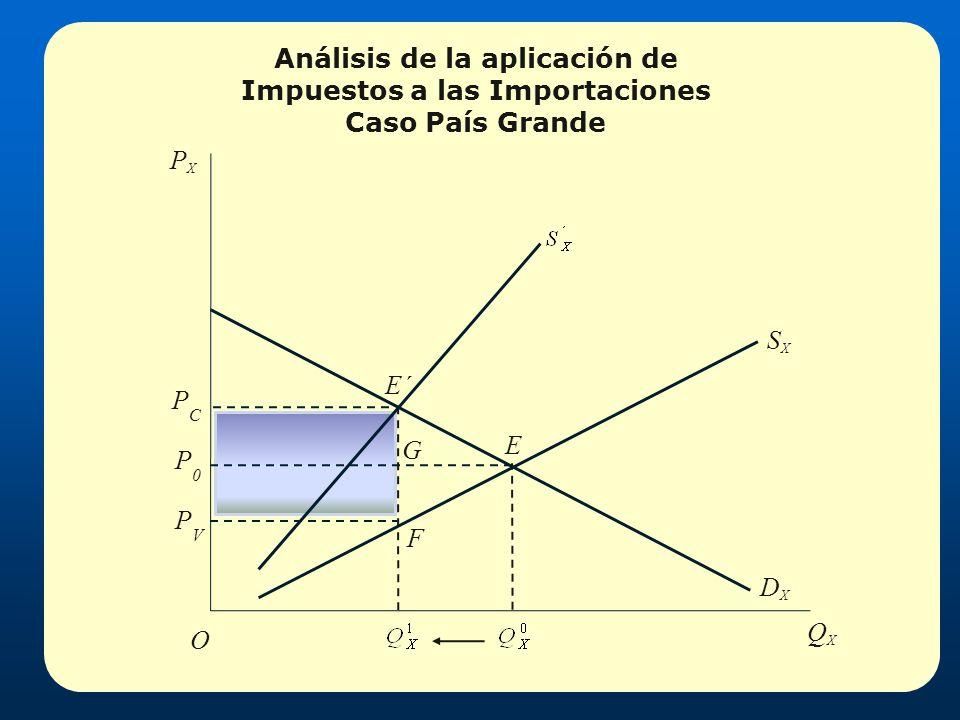 Análisis de la aplicación de Impuestos a las Importaciones Caso País Grande PCPC E´ E O QXQX SXSX DXDX G F P0P0 PVPV PXPX