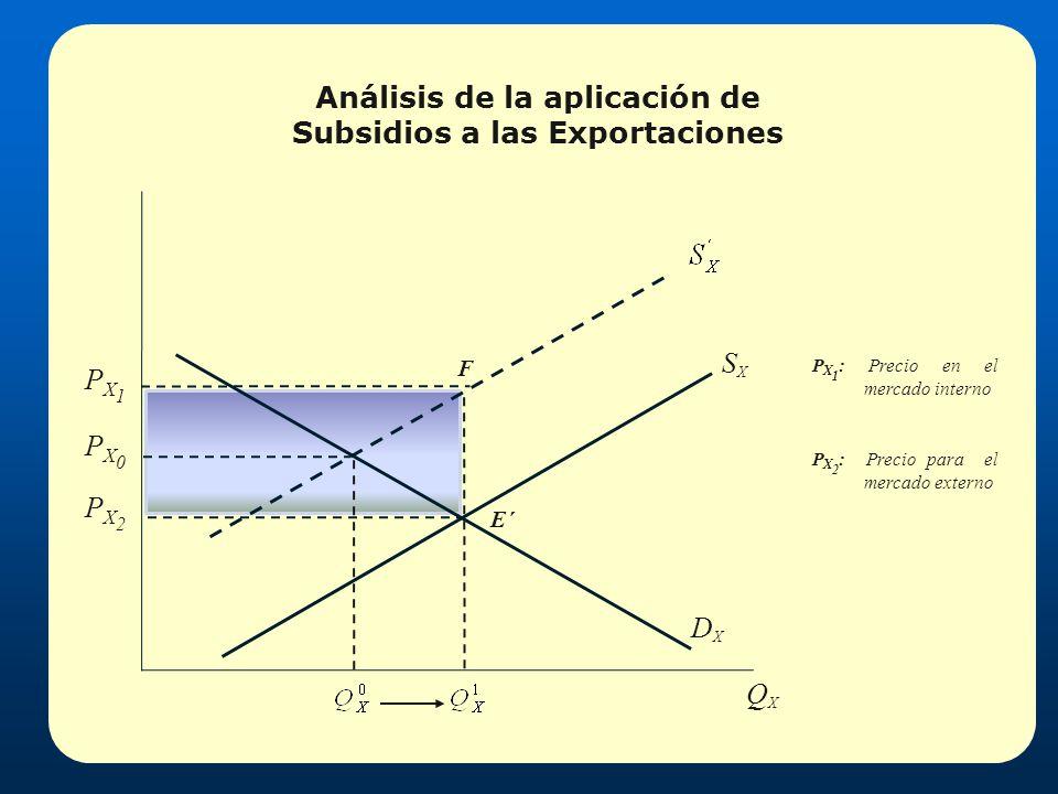 SXSX DXDX PX1PX1 PX2PX2 PX0PX0 E E´ F Análisis de la aplicación de Subsidios a las Exportaciones P X 1 : Precio en el mercado interno P X 2 : Precio p