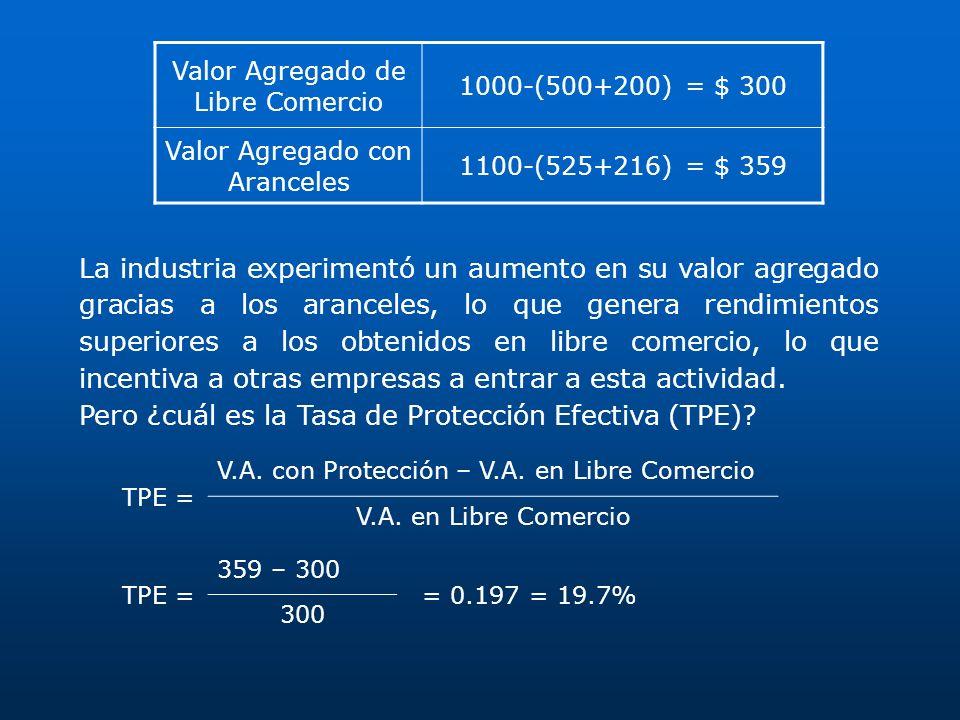 Valor Agregado de Libre Comercio 1000-(500+200) = $ 300 Valor Agregado con Aranceles 1100-(525+216) = $ 359 La industria experimentó un aumento en su