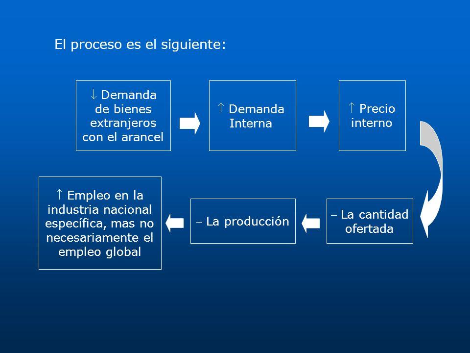 Demanda Interna Precio interno La producción Empleo en la industria nacional específica, mas no necesariamente el empleo global Demanda de bienes extr