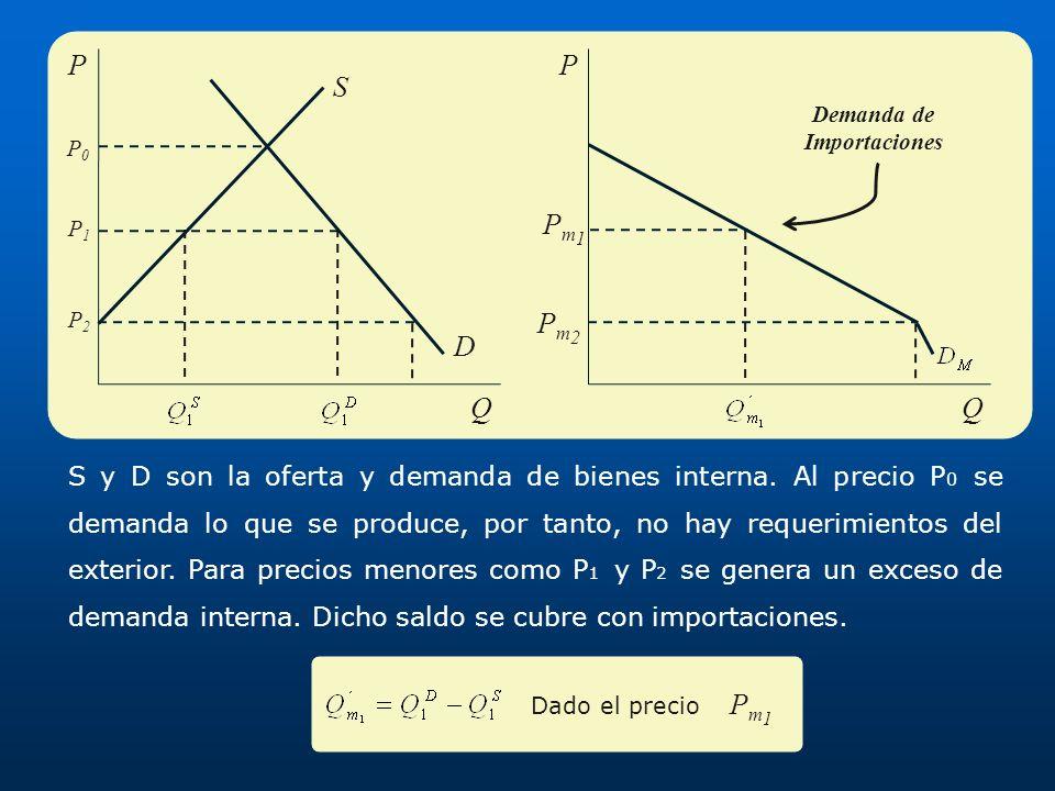 S y D son la oferta y demanda de bienes interna. Al precio P 0 se demanda lo que se produce, por tanto, no hay requerimientos del exterior. Para preci