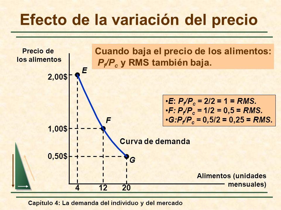 Capítulo 4: La demanda del individuo y del mercado Efecto de la variación del precio Alimentos (unidades mensuales) Precio de los alimentos G E F 2,00