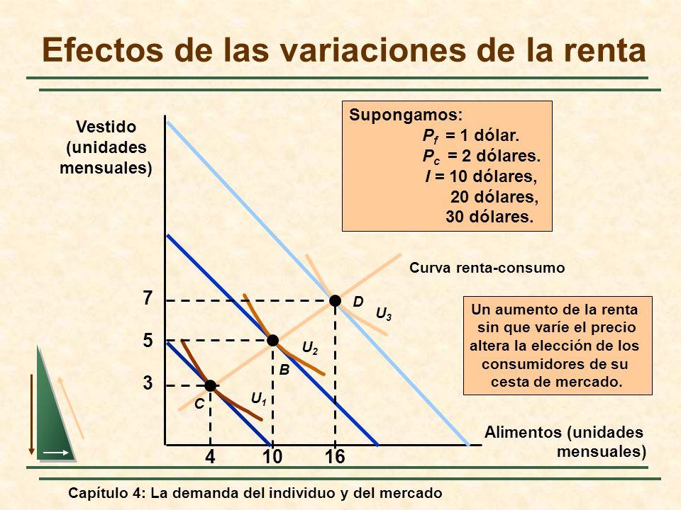 Capítulo 4: La demanda del individuo y del mercado Efectos de las variaciones de la renta Alimentos (unidades mensuales) Vestido (unidades mensuales)