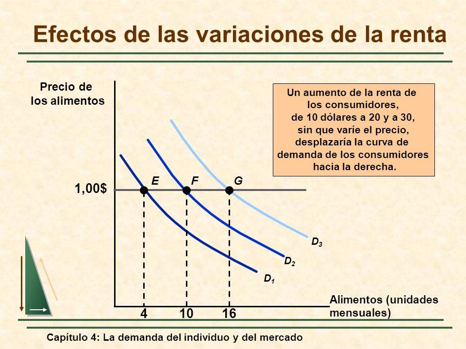 Capítulo 4: La demanda del individuo y del mercado Efectos de las variaciones de la renta Alimentos (unidades mensuales) Precio de los alimentos Un au