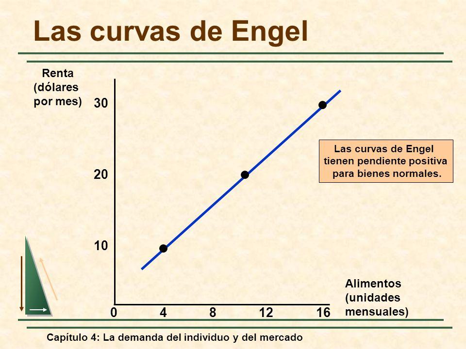 Capítulo 4: La demanda del individuo y del mercado Las curvas de Engel Alimentos (unidades mensuales) 30 4812 10 Renta (dólares por mes) 20 160 Las cu