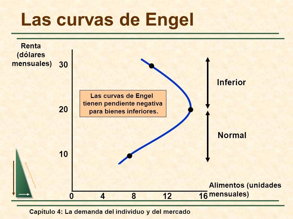 Capítulo 4: La demanda del individuo y del mercado Las curvas de Engel tienen pendiente negativa para bienes inferiores. Inferior Normal Alimentos (un