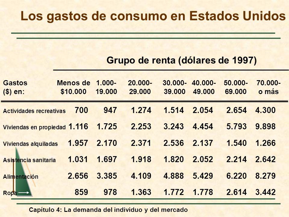 Capítulo 4: La demanda del individuo y del mercado Los gastos de consumo en Estados Unidos Grupo de renta (dólares de 1997) GastosMenos de 1.000-20.00