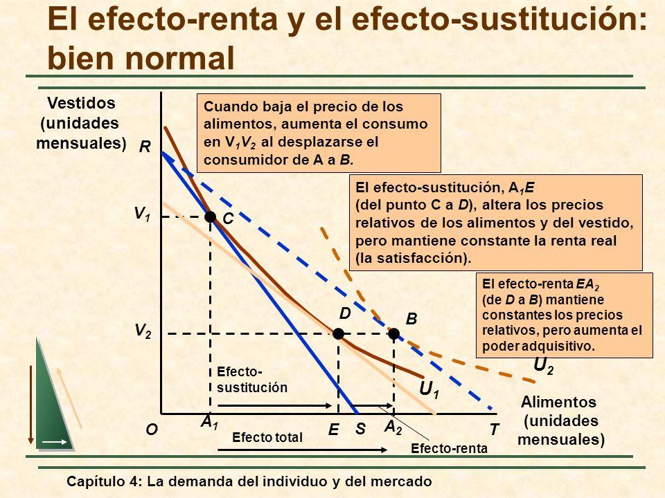 Capítulo 4: La demanda del individuo y del mercado El efecto-renta y el efecto-sustitución: bien normal Alimentos (unidades mensuales) O Vestidos (uni