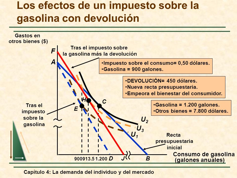 Capítulo 4: La demanda del individuo y del mercado Los efectos de un impuesto sobre la gasolina con devolución Consumo de gasolina (galones anuales) G