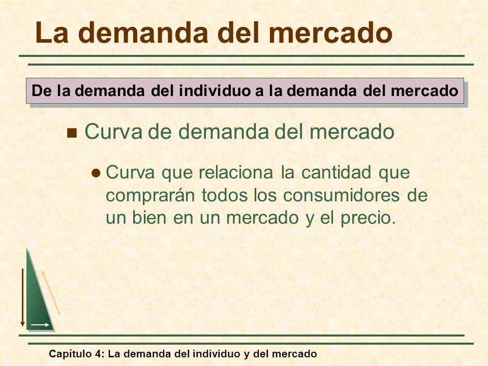 Capítulo 4: La demanda del individuo y del mercado La demanda del mercado Curva de demanda del mercado Curva que relaciona la cantidad que comprarán t