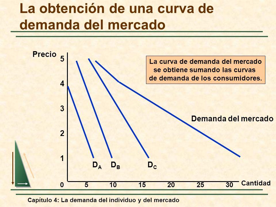 Capítulo 4: La demanda del individuo y del mercado La obtención de una curva de demanda del mercado Cantidad 1 2 3 4 Precio 0 5 51015202530 DBDB DCDC