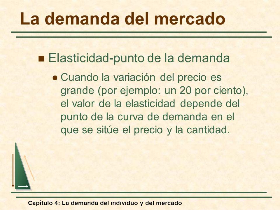 Capítulo 4: La demanda del individuo y del mercado La demanda del mercado Elasticidad-punto de la demanda Cuando la variación del precio es grande (po