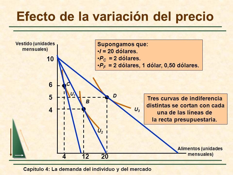 Capítulo 4: La demanda del individuo y del mercado Efecto de la variación del precio Alimentos (unidades mensuales) Vestido (unidades mensuales) 4 5 6